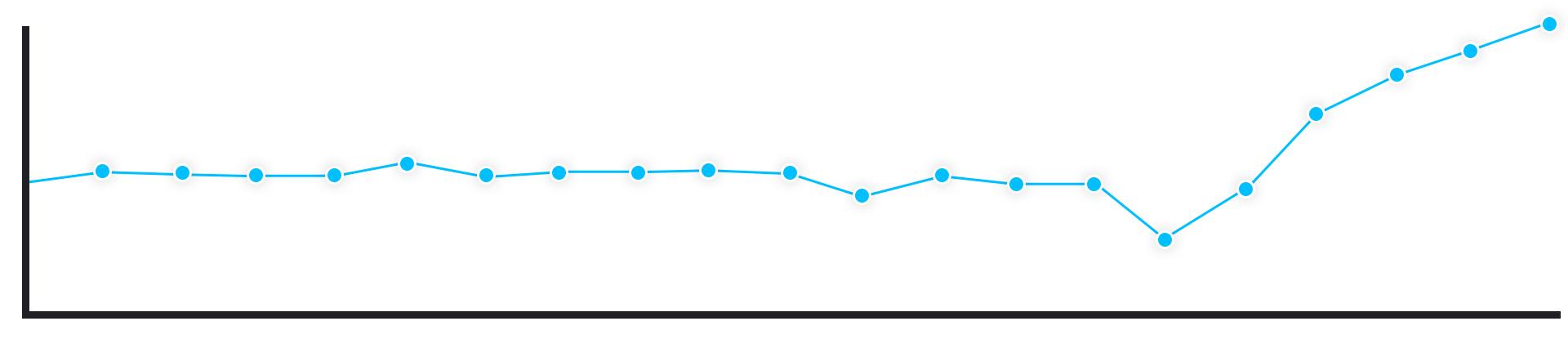 wykres top 10