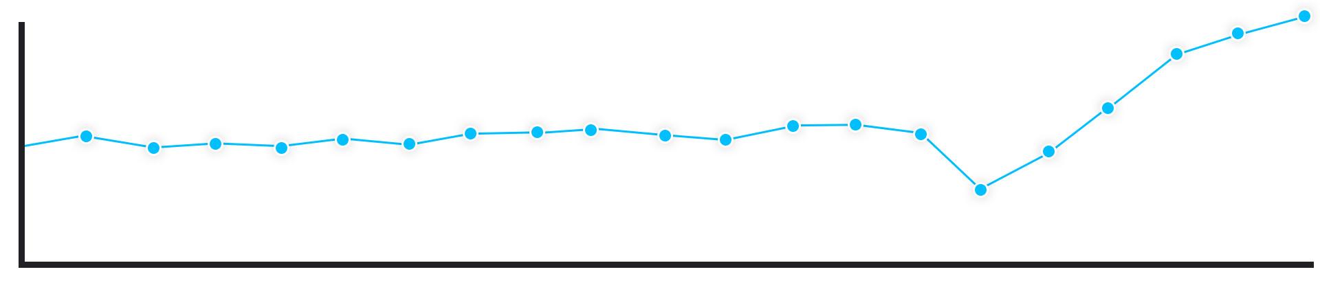 wykres top 3