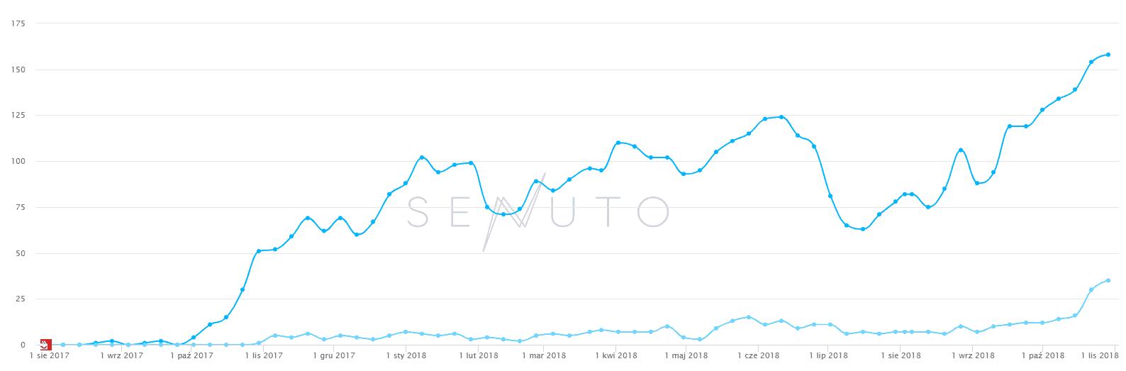 widoczność domeny w 2018 roku