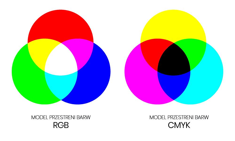 Modele przestrzeni barw RGB i CMYK