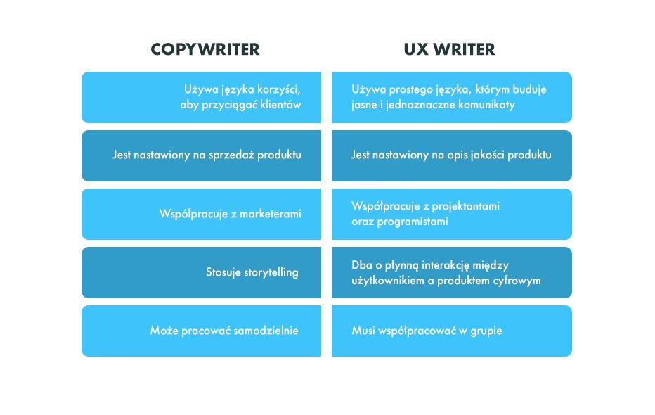 Różnice między copywritingiem a ux writingiem