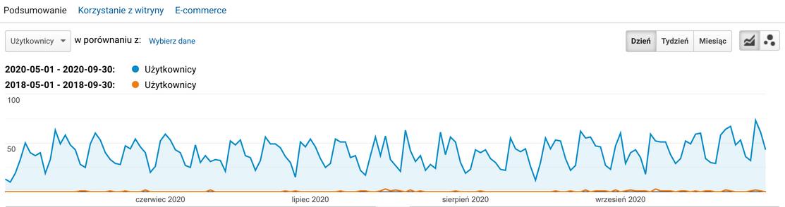 Google Analytics - porównanie