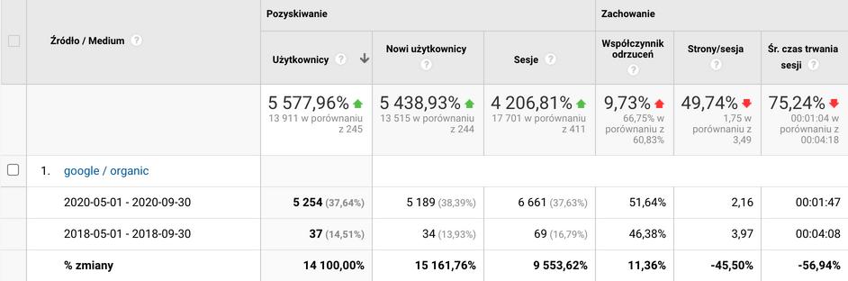 Google Analytics - statystyki