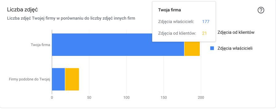 Google Moja Firma - statystyki