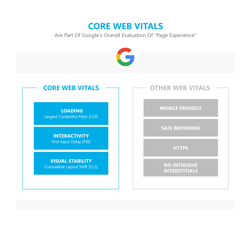 Core Web Vitals - Page Experience